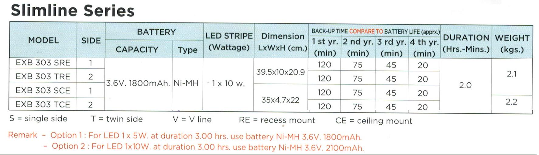 กล่องไฟทางหนีไฟ กล่องไฟทางออก สลิมไลน์ EXB303TRE, EXB303SRE, EXB303TCE, EXB303SCE Slimline LED Series (Exit Sign Lighting Max Bright C.E.E.)